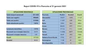 dati covid 21 gen