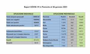 dati covid 26 gen