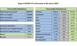 dati covid 26 mar
