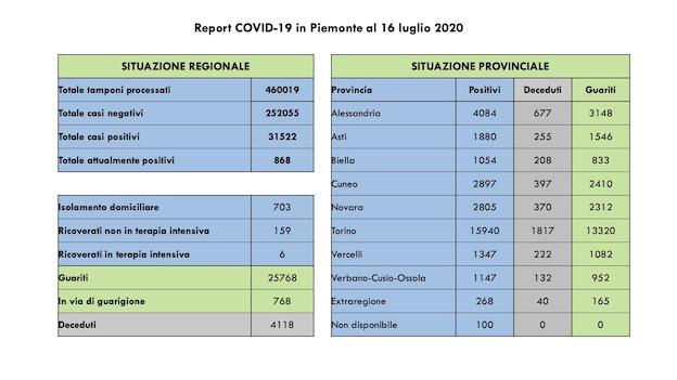 Coronavirus, in Piemonte zero decessi e 7 nuovi contagi